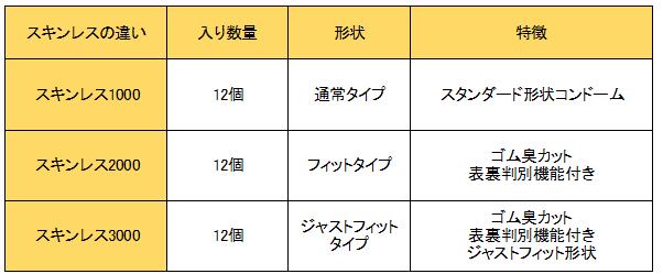 コンド-ム 選び方